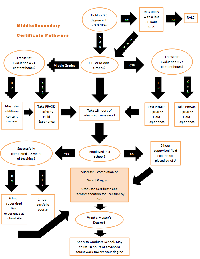Path to Licensure flow chart - text version is provided below